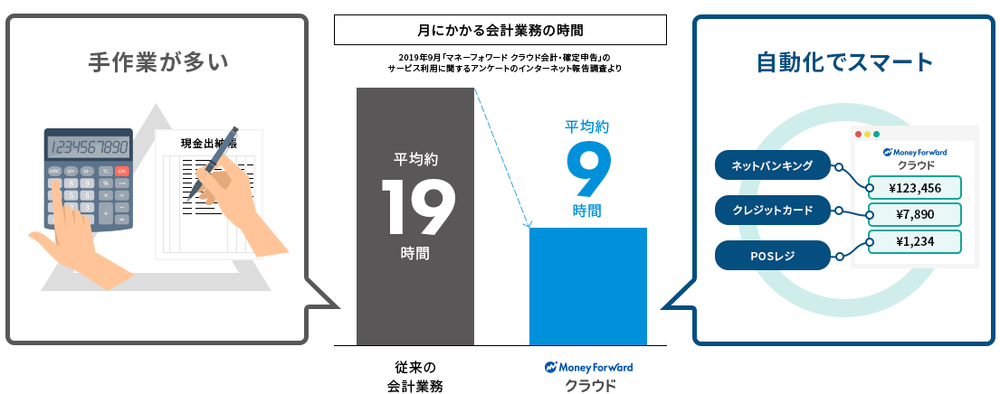 月にかかる会計業務の時間 従来の会計業務:平均約19時間 Money Forward クラウド:平均約9時間