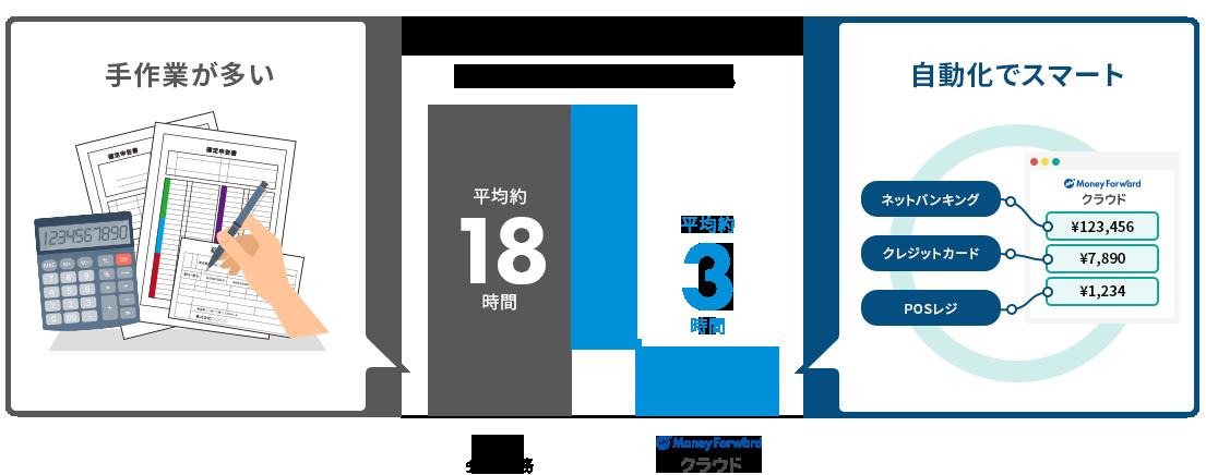 月にかかる確定申告作業の時間 従来の確定申告作業:平均約18時間 Money Forward クラウド:平均約3時間
