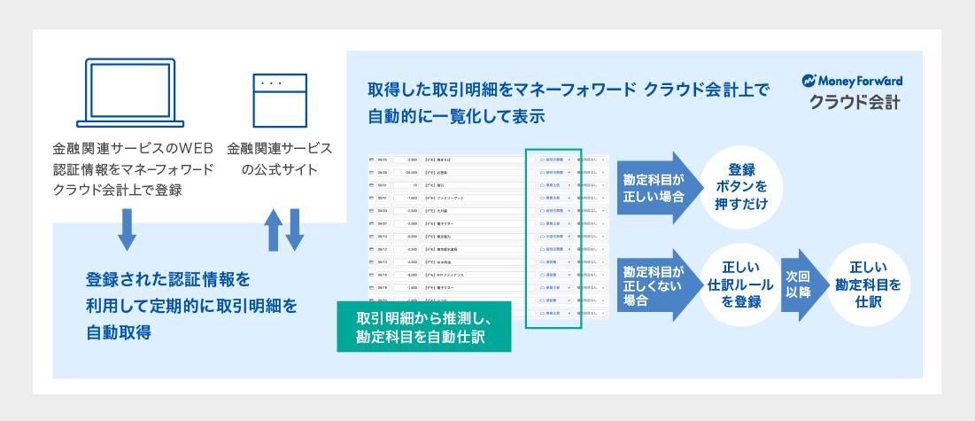 登録された認証情報を利用して定期的に取引明細を自動取得