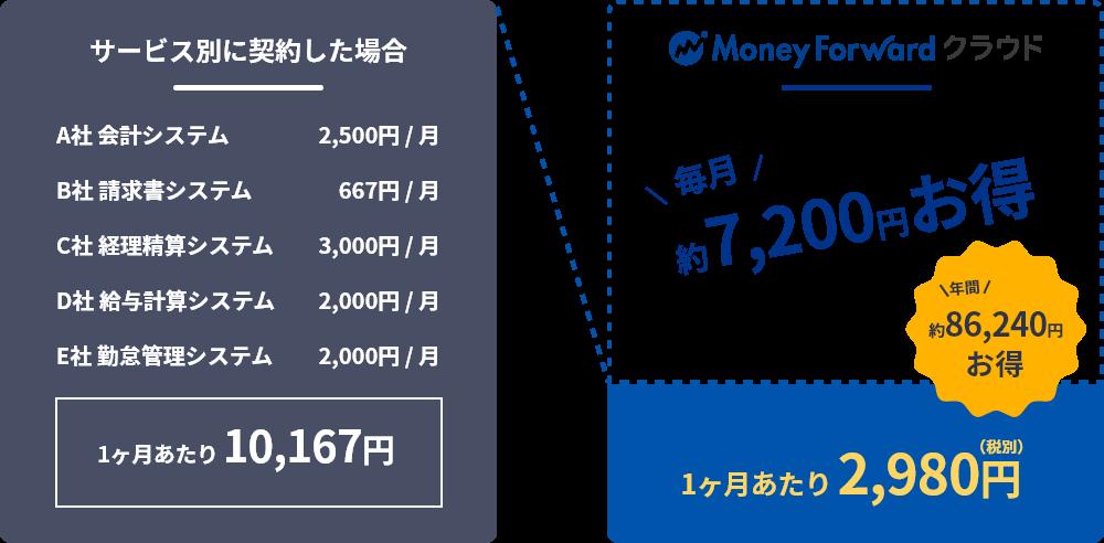 1か月あたり2980円