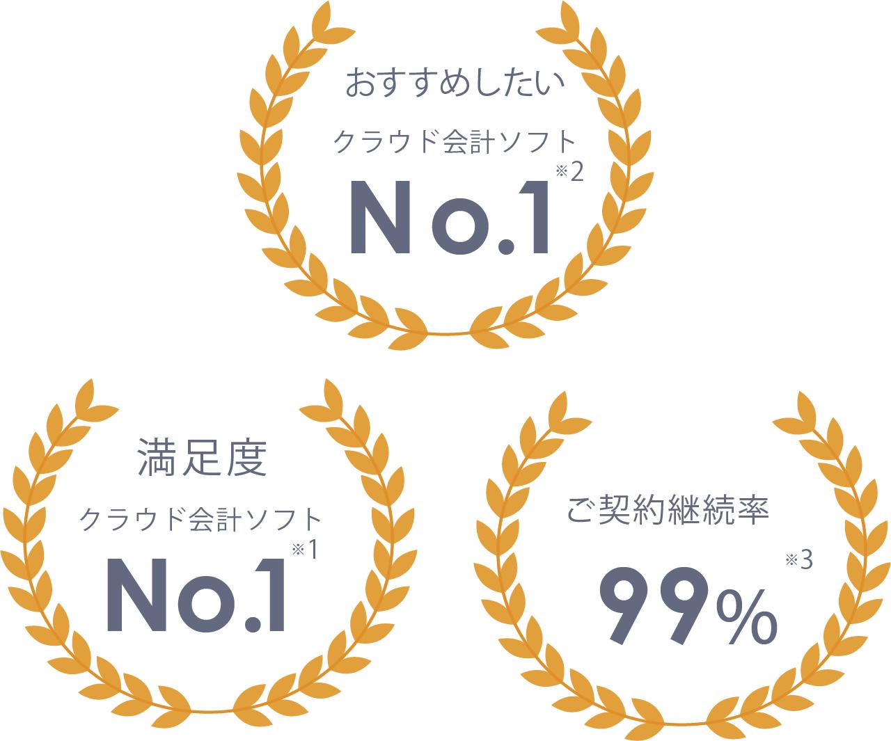 満足度クラウド会計ソフトNO1