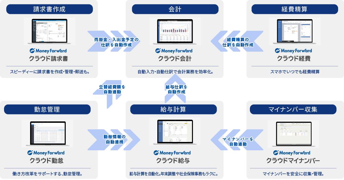 バックオフィス業務のイメージ図