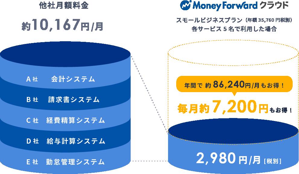 他社とMoney Forwardクラウドとの料金比較図。年間で86,240円/月もお得!