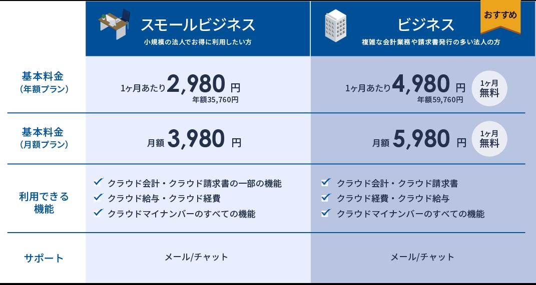 プラン内容の比較図。スモールビジネスプランとビジネスプラン。