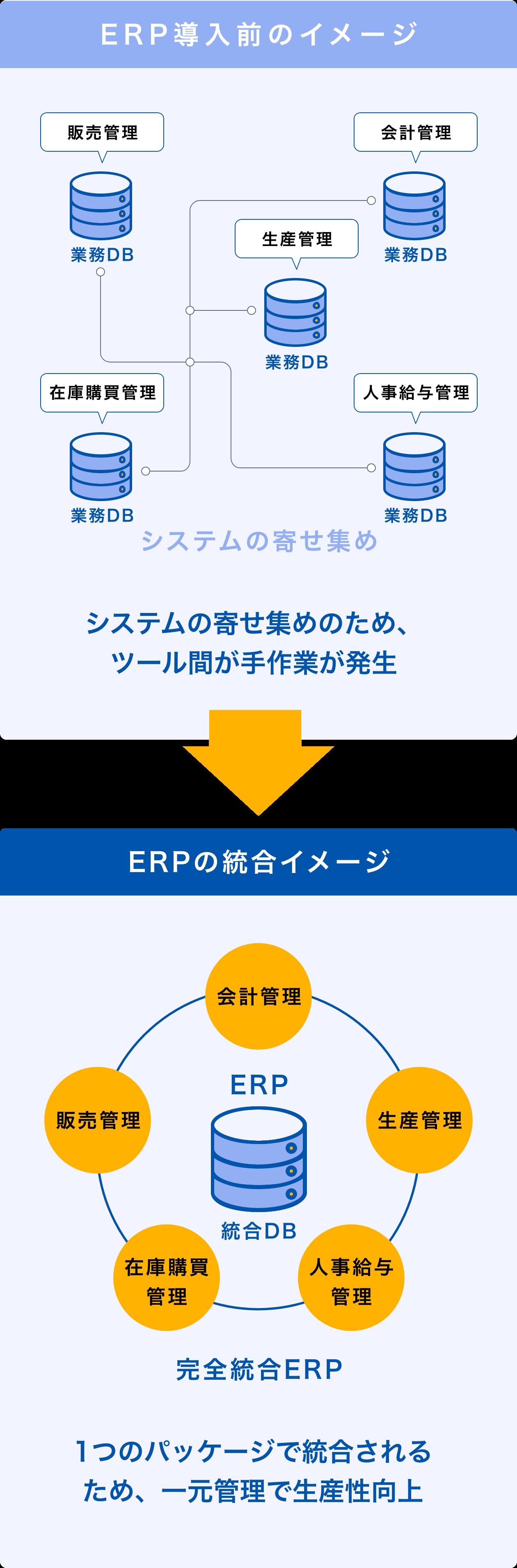 ERPの導入前イメージとERPの統合イメージ