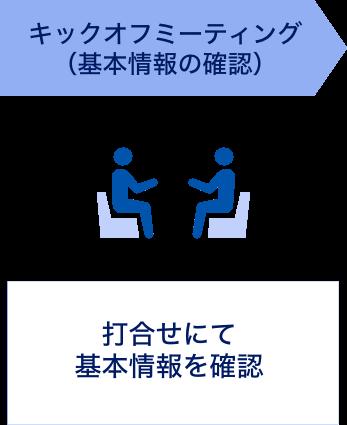 キックオフミーティング(基本情報の確認) 打合せにて基本情報を確認