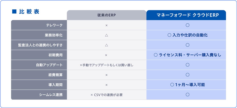 従来のERPとマネーフォワード クラウドERPの比較表