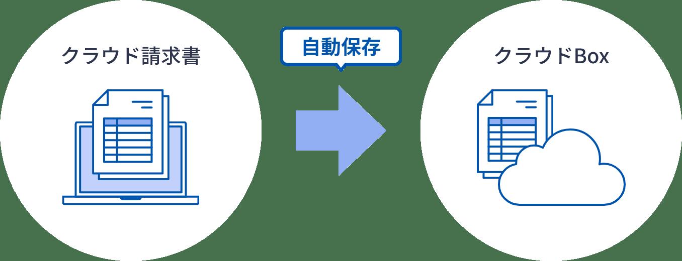 クラウド請求書 自動保存 クラウドBox