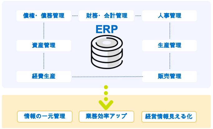ERPパッケージとは