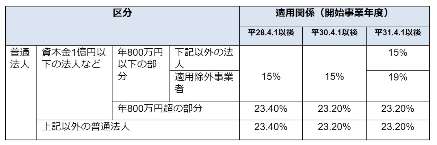 【平成31年以降の普通法人の法人税率】