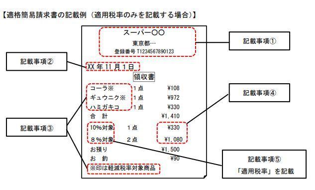 適格簡易請求書の記載例(適用税率のみを記載する場合)