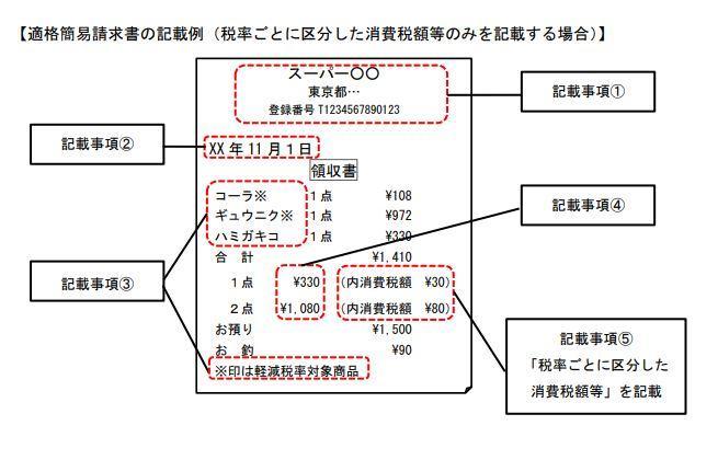 適格簡易請求書の記載例(税率ごとに区分した消費税額等のみを記載する場合)