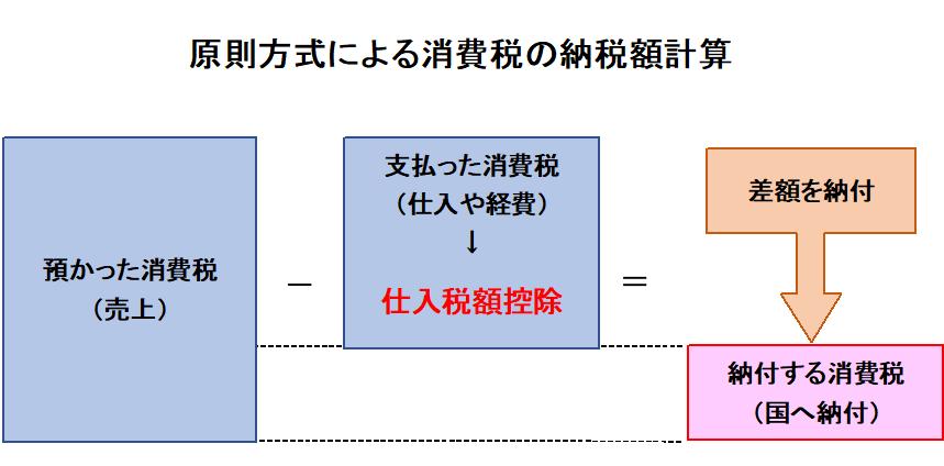 原則方式による消費税の納税額計算