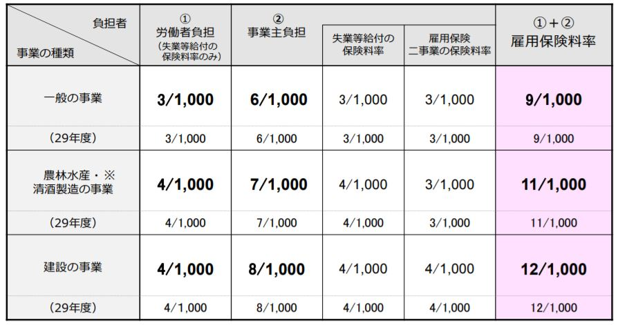 保険 方法 失業 計算