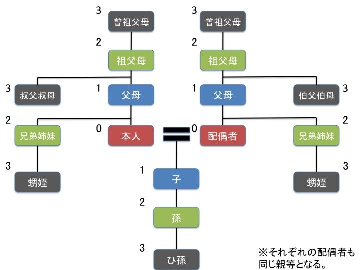 親族関係図