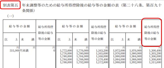 所得税法 別表第五 年末調整等のための給与所得控除後の給与等の金額の表(第二十八条、第百九十条関係)