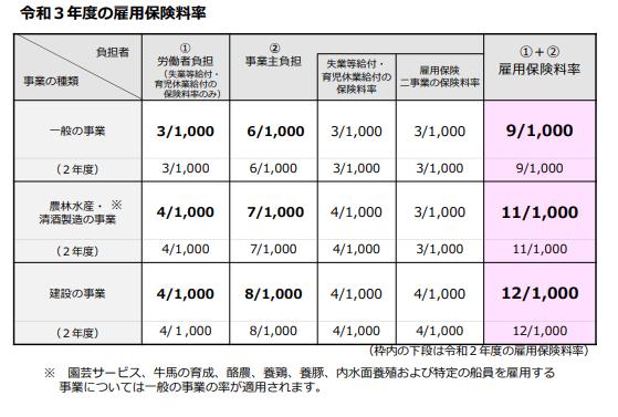 令和三年度の雇用保険料率