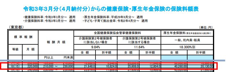 都道府県ごとの保険料額表の図
