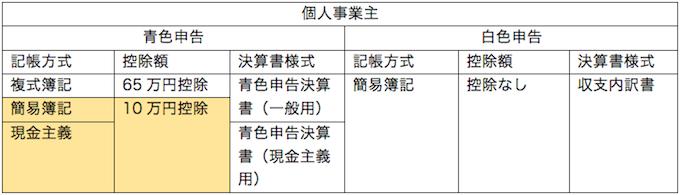 青色申告と白色申告の構造
