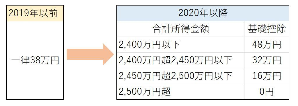 2020年以降の基礎控除の改正内容