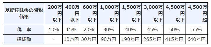贈与税の速算表(特例贈与財産用)