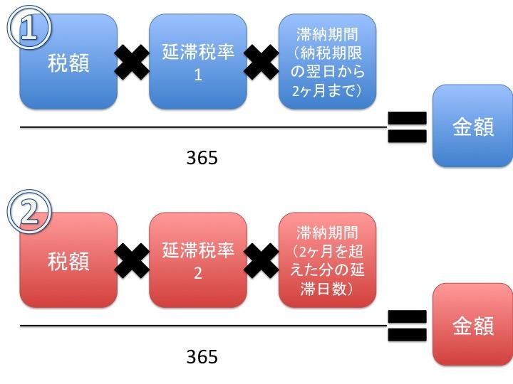 延滞税の計算方法
