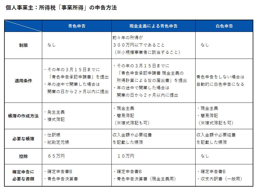 所得税_事業所得の申告方法