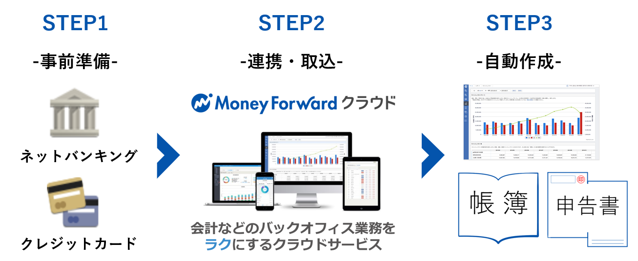 Money_Forward_クラウド