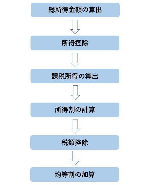 住民税の計算方法