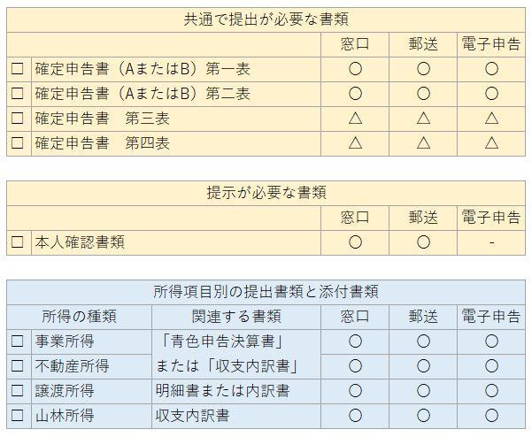 本人確認と収入項目別の提出書類とチェックリスト