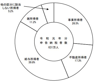 【申告納税者数の所得者区分別構成割合】