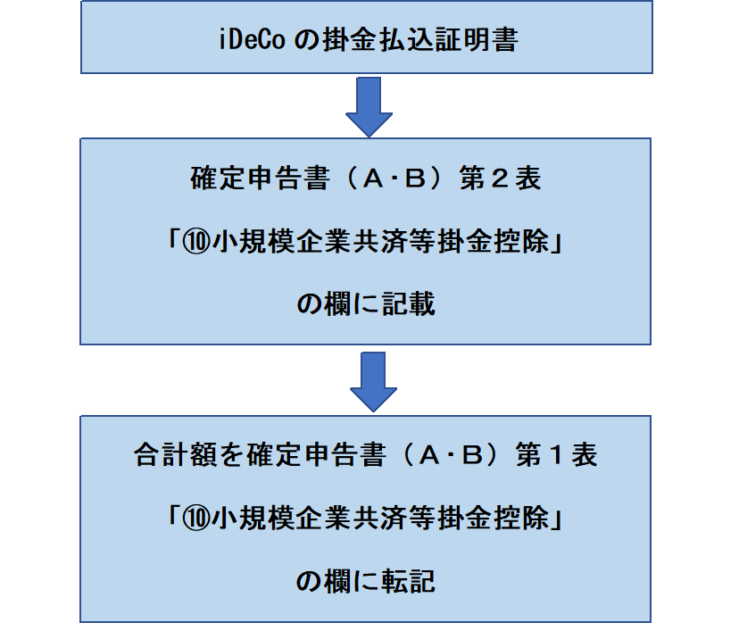 iDeCo 確定申告の手順