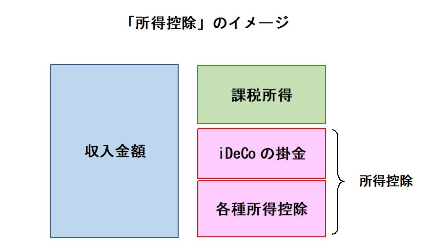 iDeco 所得控除 イメージ