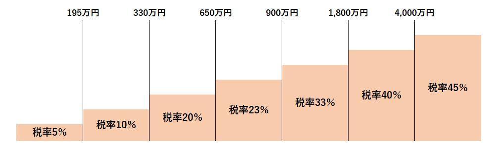 所得税の累進課税率を例にした超過累進課税の概念図