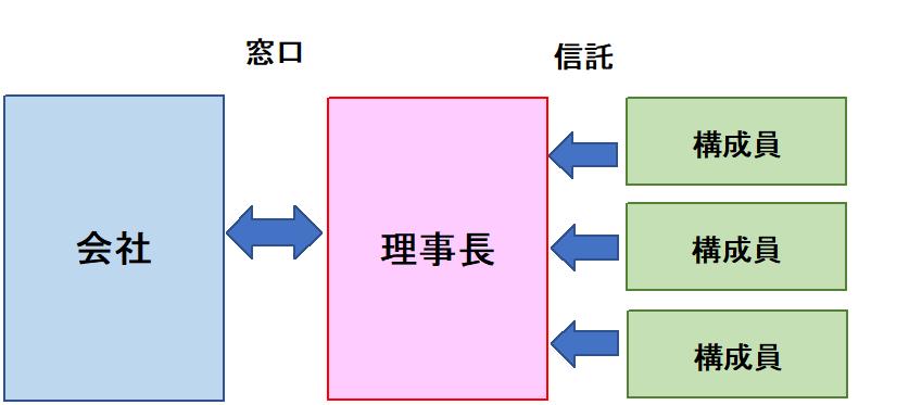 「持株会」の組織形態