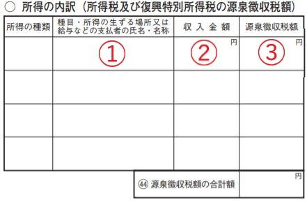 所得の内訳(所得税及び復興特別所得税の源泉徴収税額)