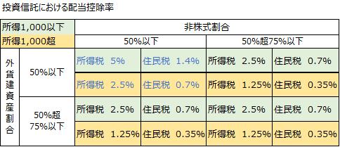 投資信託における配当控除率