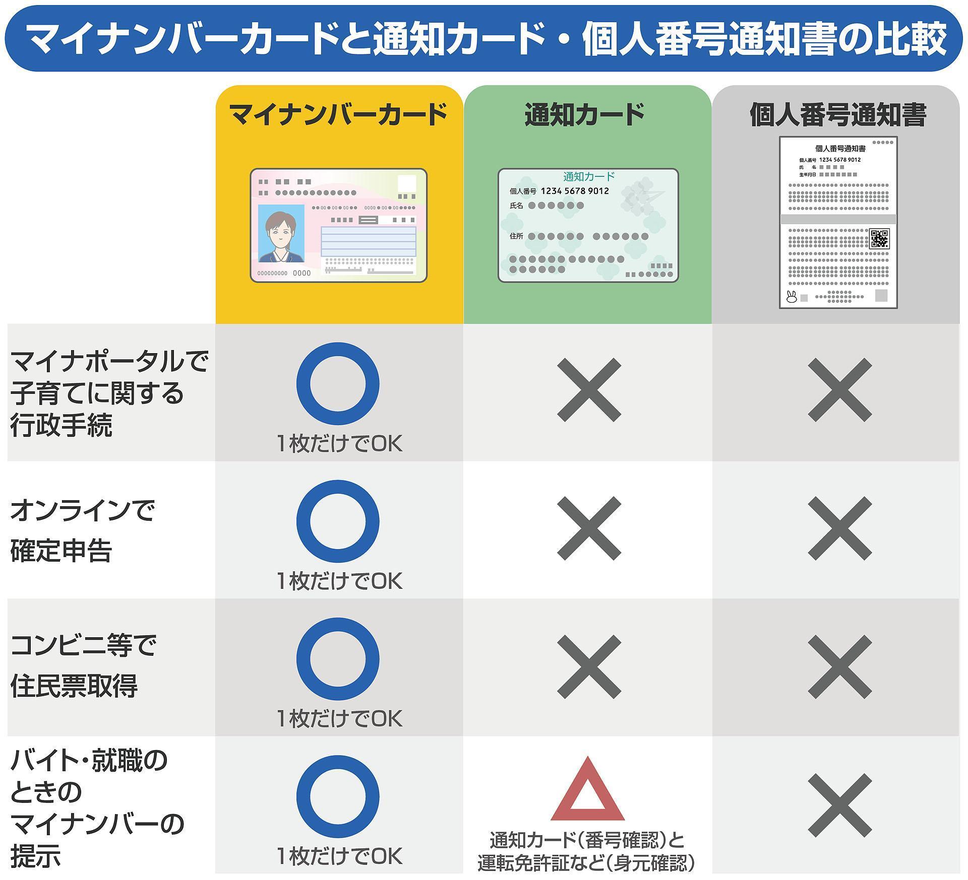 マイナンバーカードと通知カード・個人番号通知書の比較