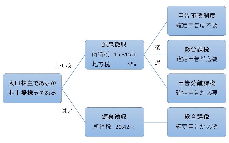 配当金の納税方法